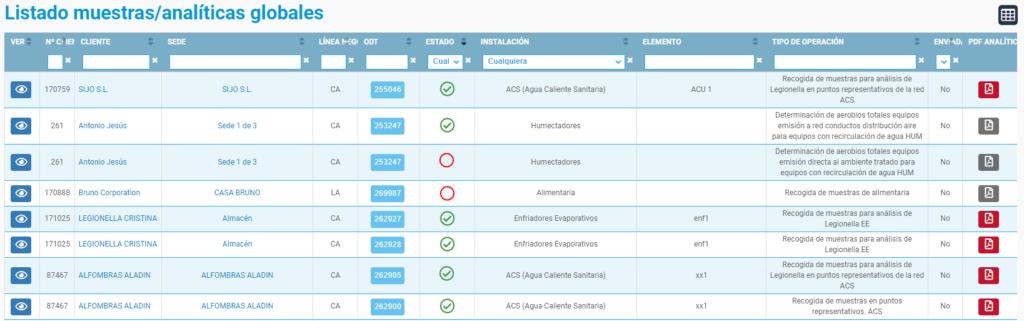 Listado de muestras/analíticas globales